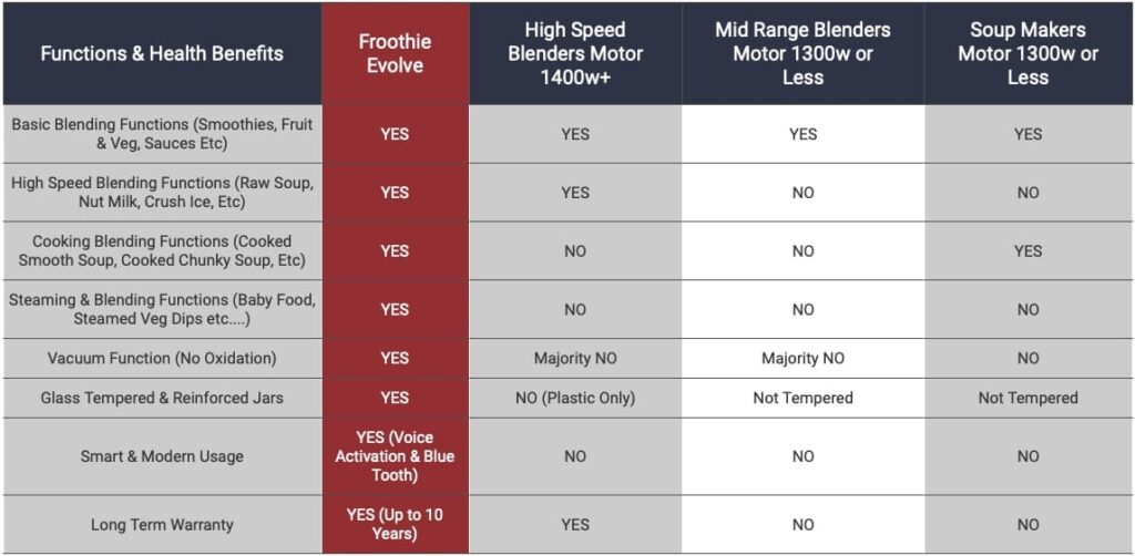 Froothie Evolve Review Comparison Table.